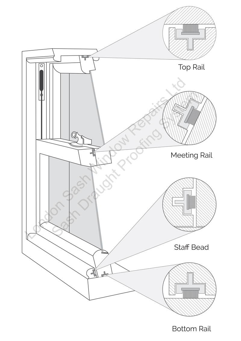 Sash window draught proofing diagram